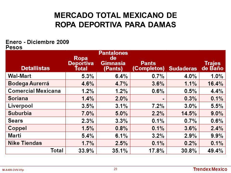 MERCADO TOTAL MEXICANO DE ROPA DEPORTIVA PARA DAMAS