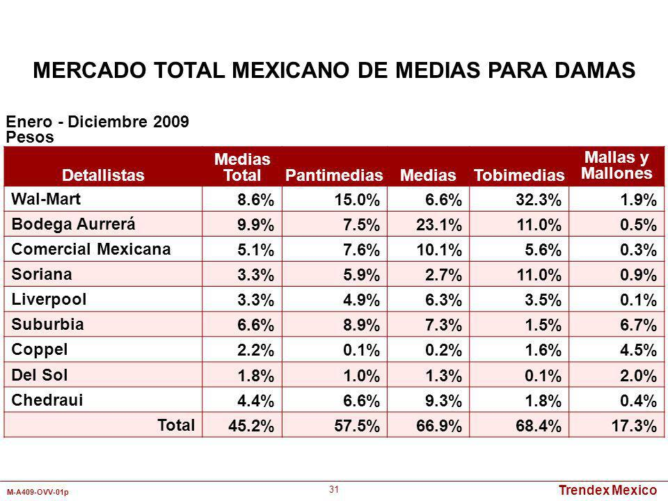 MERCADO TOTAL MEXICANO DE MEDIAS PARA DAMAS