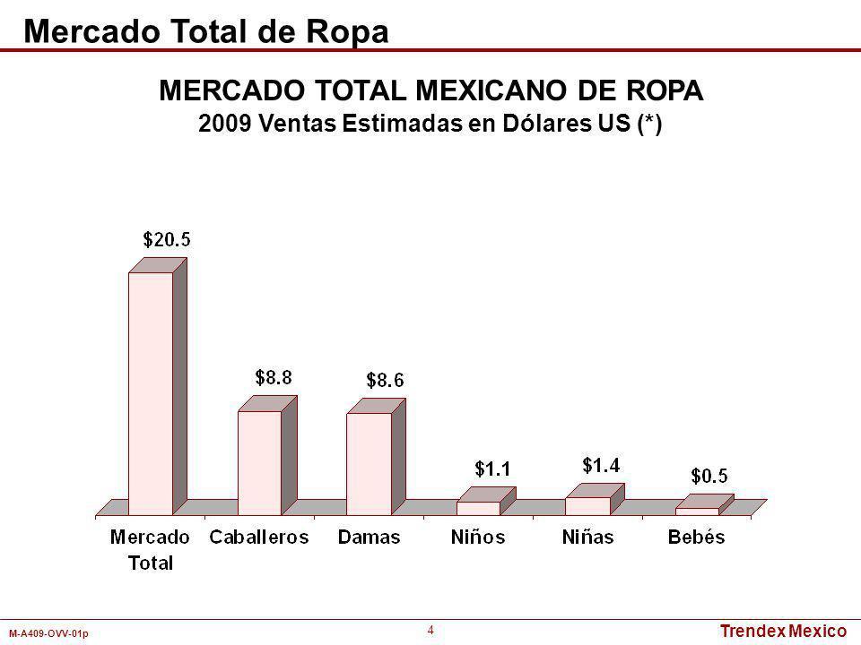 MERCADO TOTAL MEXICANO DE ROPA 2009 Ventas Estimadas en Dólares US (*)