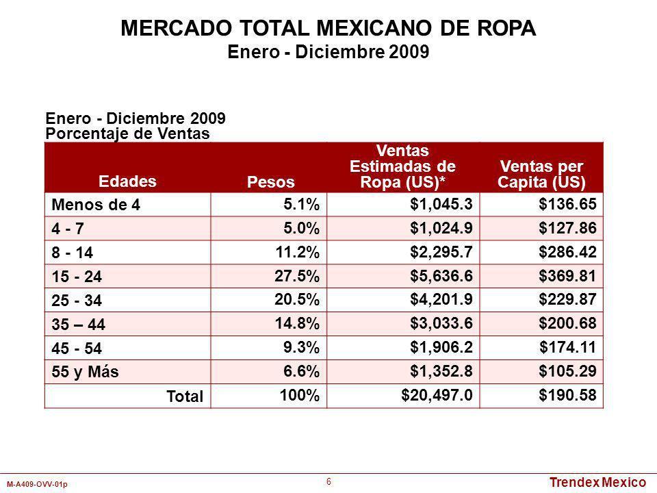 MERCADO TOTAL MEXICANO DE ROPA Ventas Estimadas de Ropa (US)*