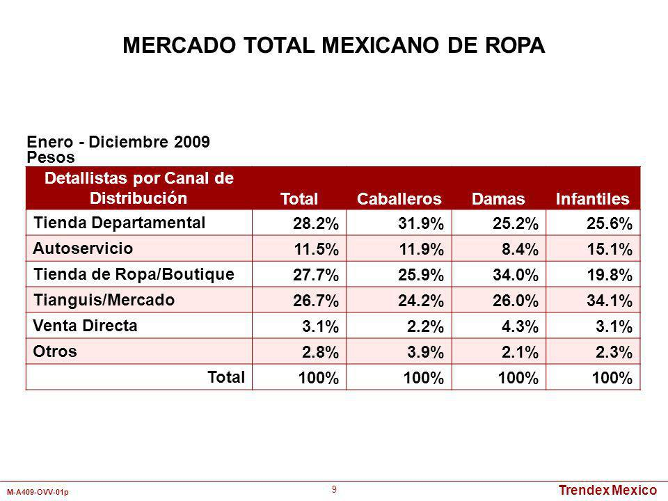 MERCADO TOTAL MEXICANO DE ROPA Detallistas por Canal de Distribución