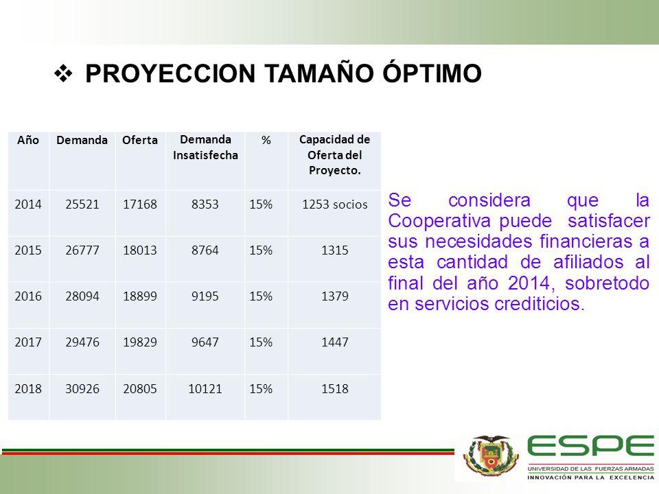 PROYECCION TAMAÑO ÓPTIMO