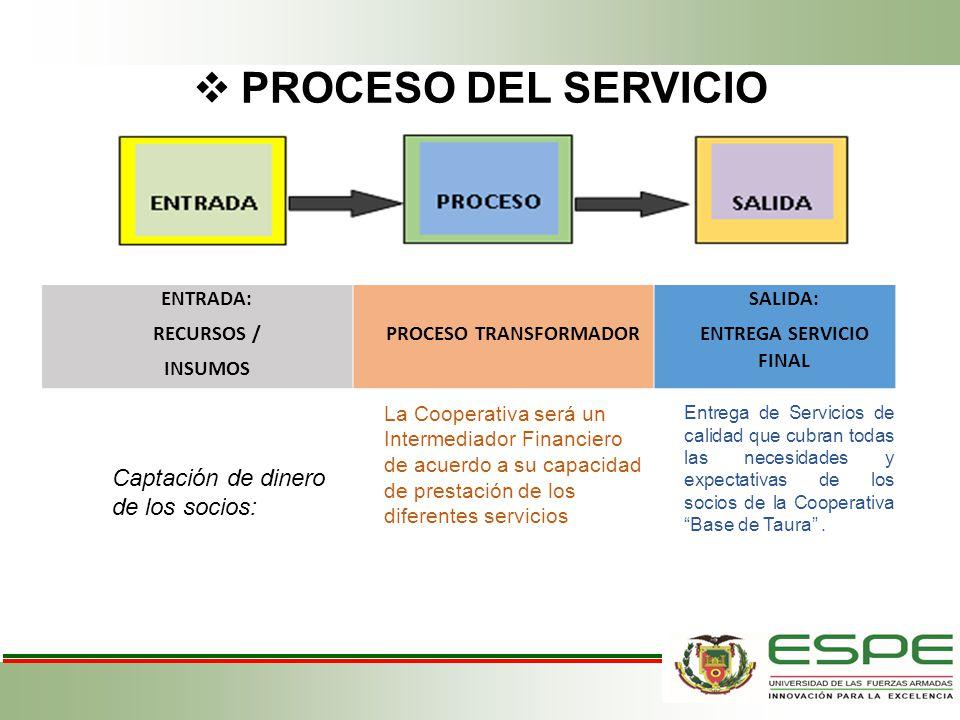 PROCESO TRANSFORMADOR ENTREGA SERVICIO FINAL