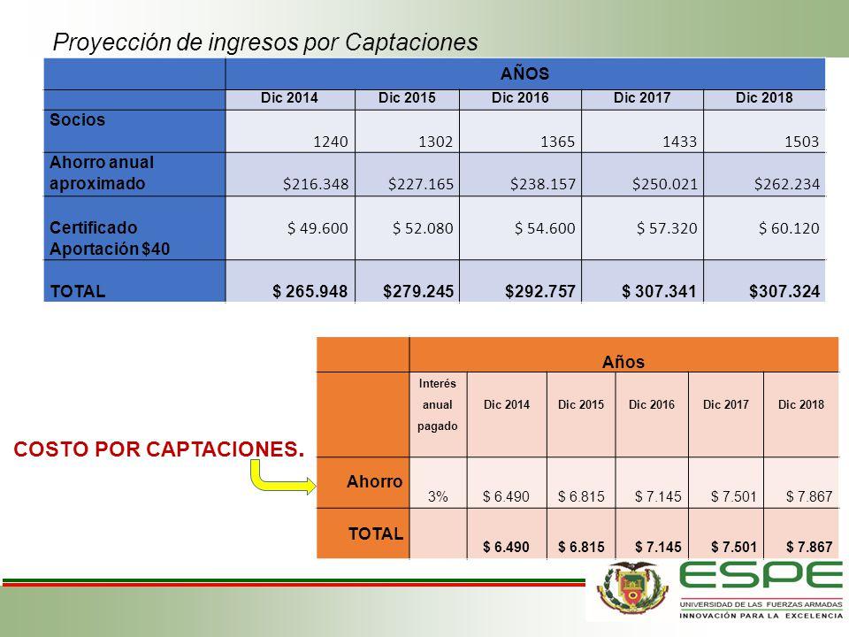 Proyección de ingresos por Captaciones