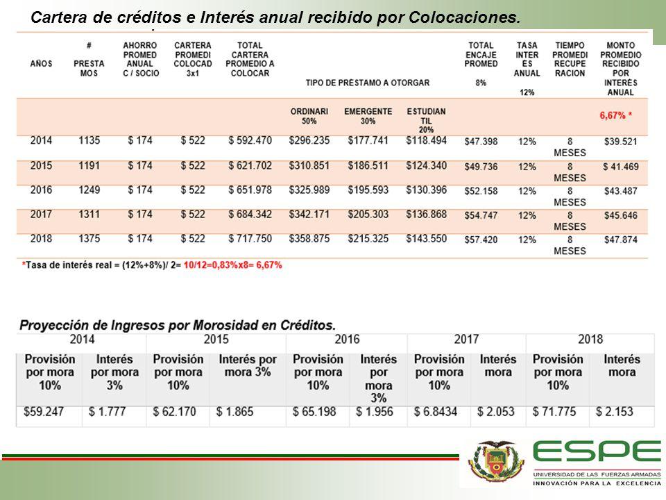 Cartera de créditos e Interés anual recibido por Colocaciones.