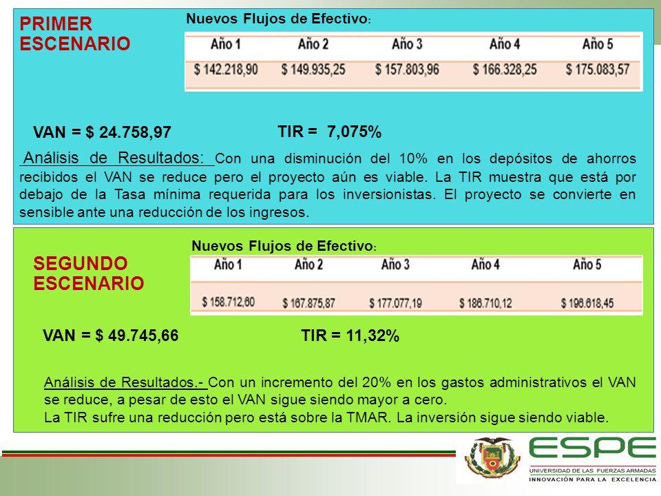 PRIMER ESCENARIO SEGUNDO ESCENARIO VAN = $ 24.758,97 TIR = 7,075%