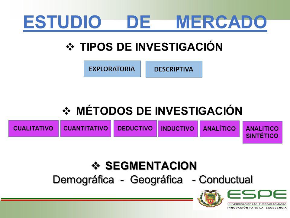 TIPOS DE INVESTIGACIÓN MÉTODOS DE INVESTIGACIÓN
