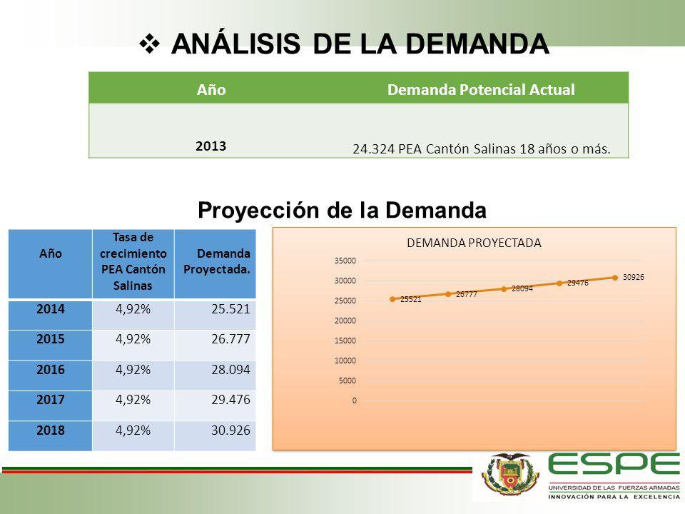 ANÁLISIS DE LA DEMANDA Proyección de la Demanda Año