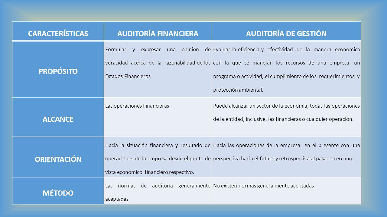 CARACTERÍSTICAS AUDITORÍA FINANCIERA AUDITORÍA DE GESTIÓN PROPÓSITO