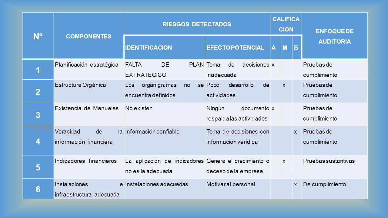 Nº 1 2 3 4 5 6 COMPONENTES RIESGOS DETECTADOS CALIFICACION
