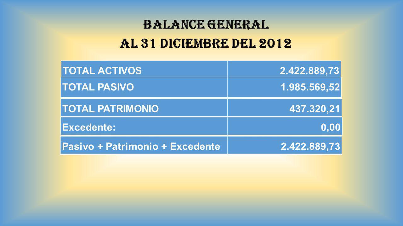 BALANCE GENERAL AL 31 DICIEMBRE DEL 2012 TOTAL ACTIVOS 2.422.889,73