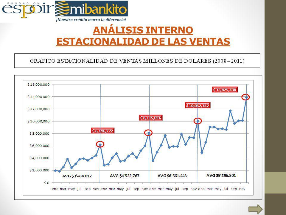 ANÁLISIS INTERNO ESTACIONALIDAD DE LAS VENTAS
