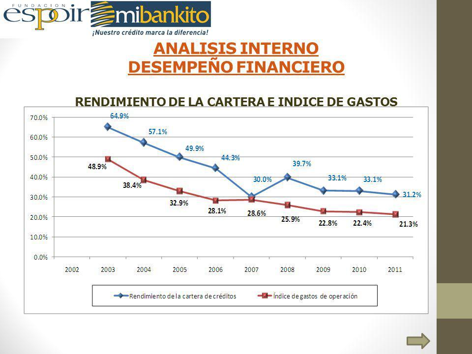 ANALISIS INTERNO DESEMPEÑO FINANCIERO RENDIMIENTO DE LA CARTERA E INDICE DE GASTOS