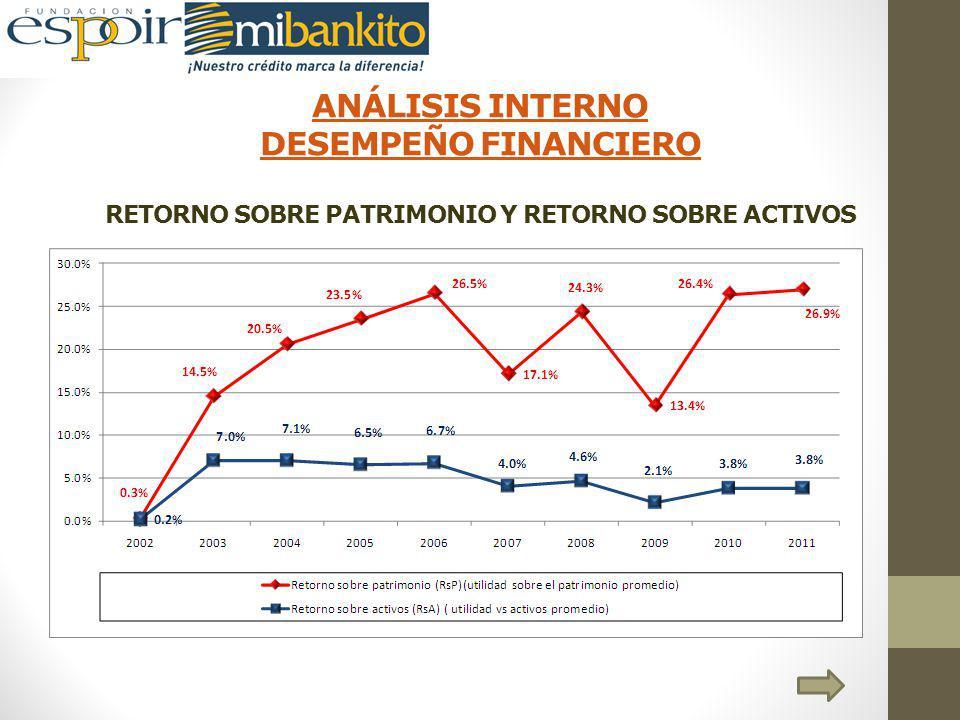 ANÁLISIS INTERNO DESEMPEÑO FINANCIERO RETORNO SOBRE PATRIMONIO Y RETORNO SOBRE ACTIVOS