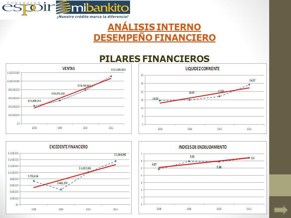ANÁLISIS INTERNO DESEMPEÑO FINANCIERO PILARES FINANCIEROS