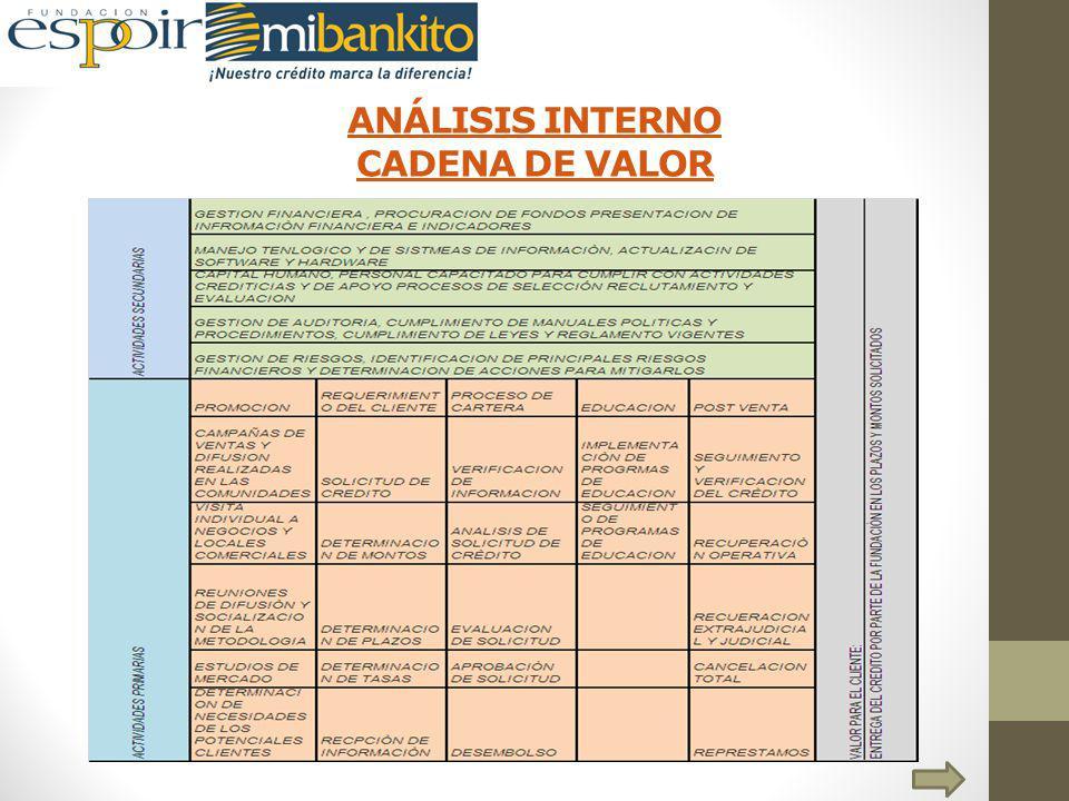 ANÁLISIS INTERNO CADENA DE VALOR