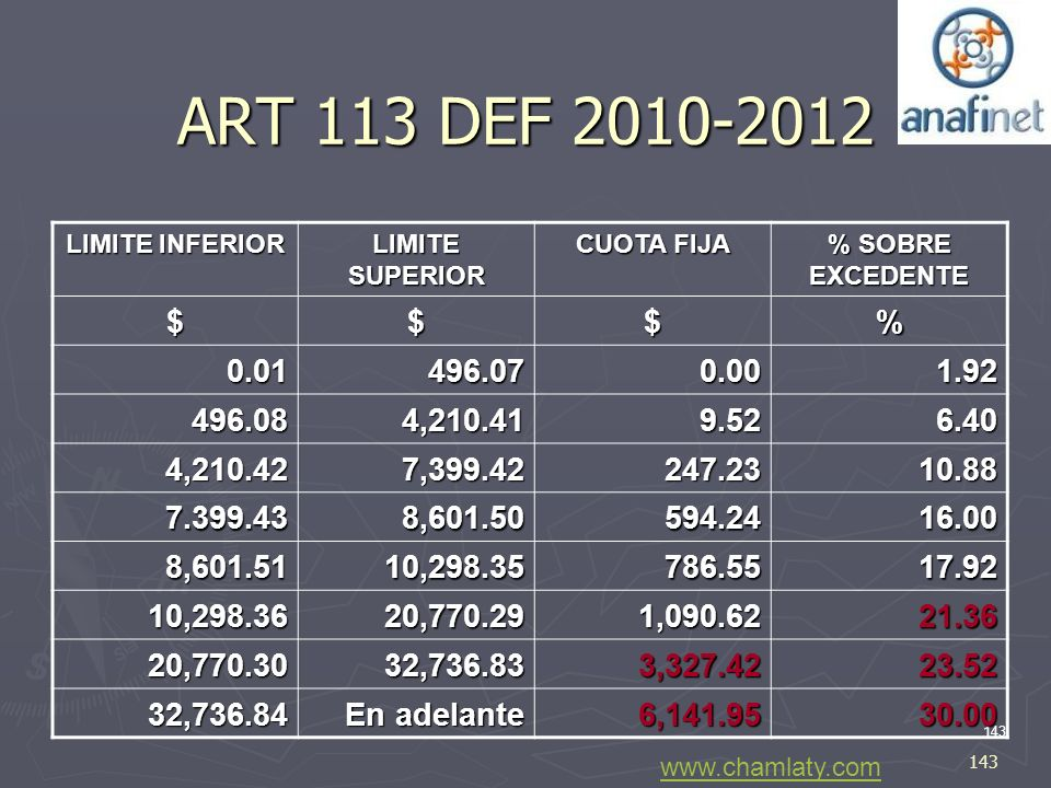 ART 113 DEF 2010-2012 LIMITE INFERIOR. LIMITE SUPERIOR. CUOTA FIJA. % SOBRE EXCEDENTE. $ % 0.01.