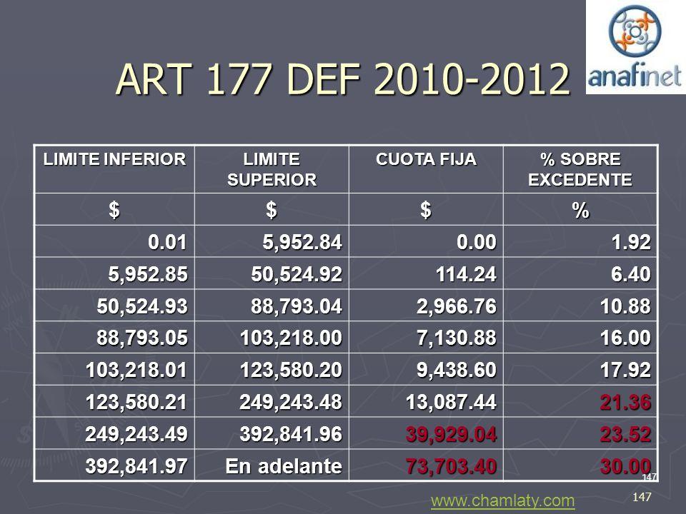 ART 177 DEF 2010-2012 LIMITE INFERIOR. LIMITE SUPERIOR. CUOTA FIJA. % SOBRE EXCEDENTE. $ % 0.01.