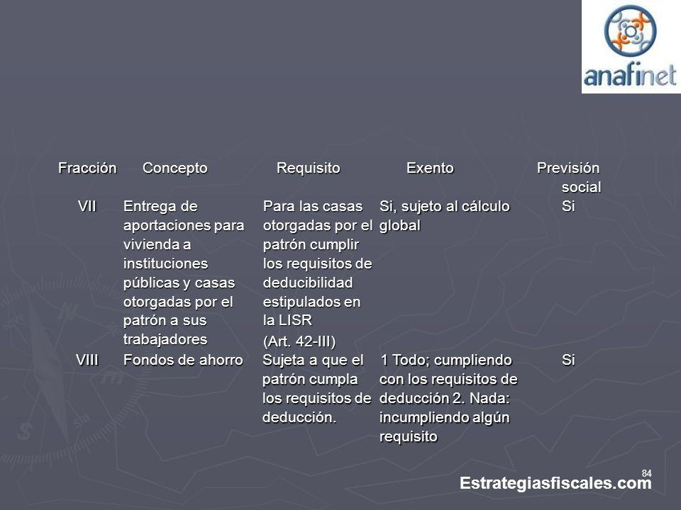 Estrategiasfiscales.com Fracción Concepto Requisito Exento