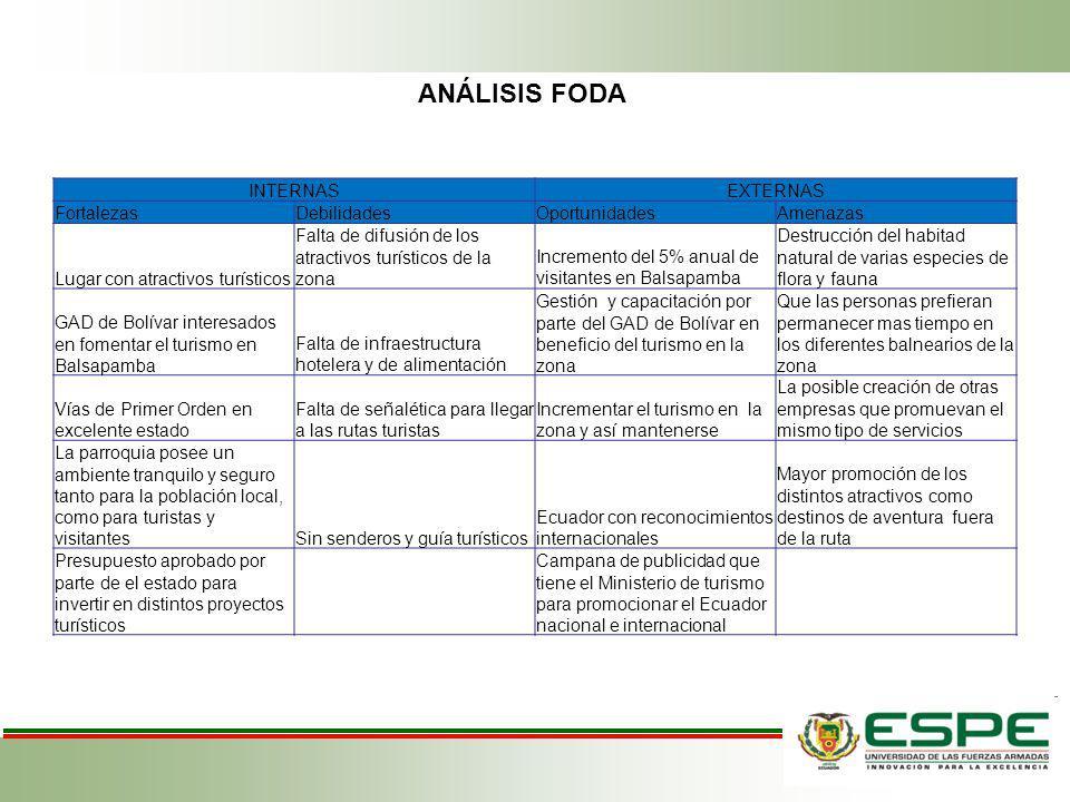 ANÁLISIS FODA INTERNAS EXTERNAS Fortalezas Debilidades Oportunidades