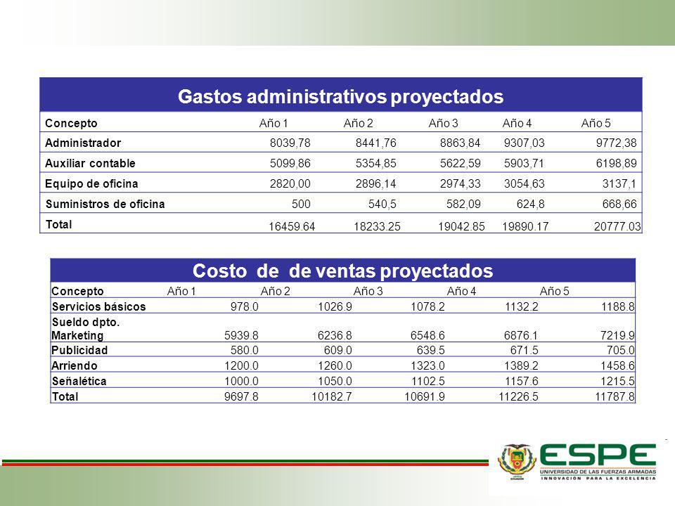 Gastos administrativos proyectados Costo de de ventas proyectados
