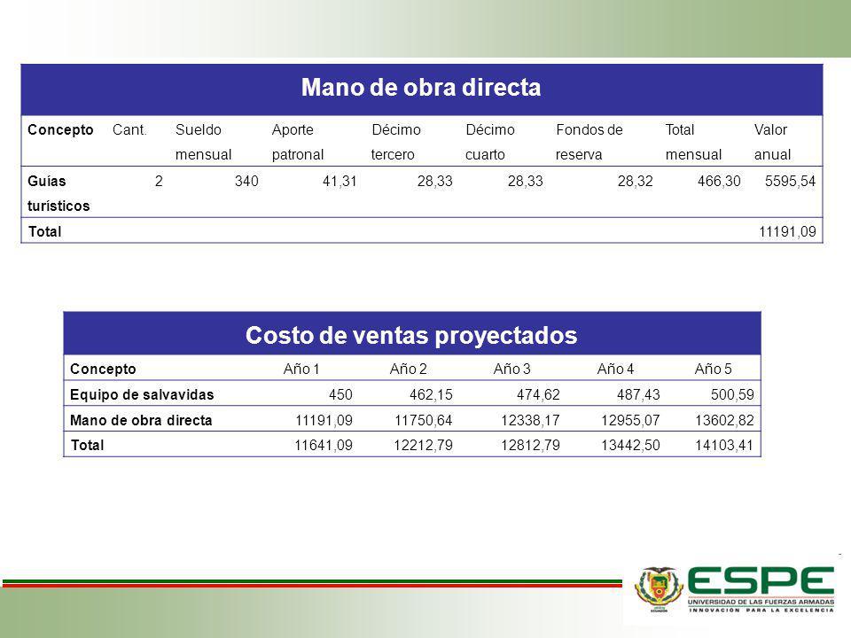 Costo de ventas proyectados