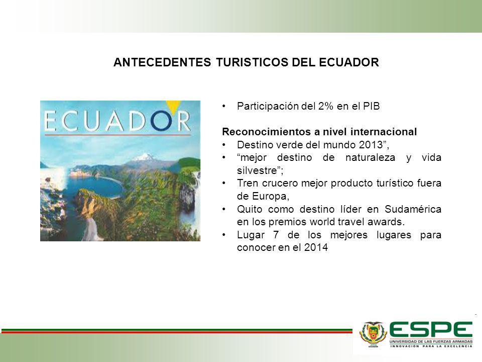 ANTECEDENTES TURISTICOS DEL ECUADOR