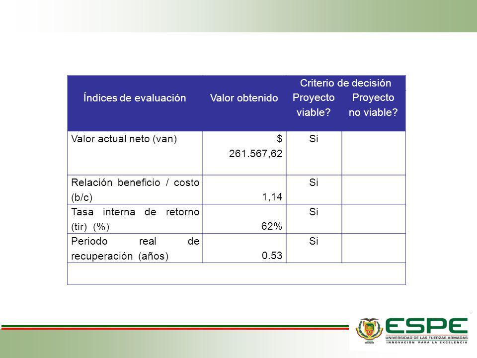 Índices de evaluación Valor obtenido. Criterio de decisión. Proyecto viable Proyecto no viable