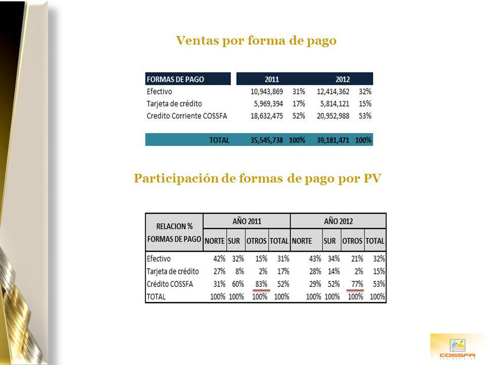 Ventas por forma de pago Participación de formas de pago por PV