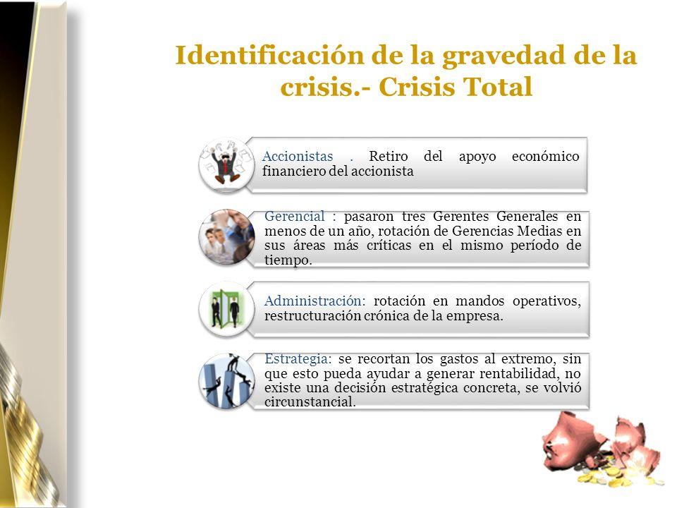 Identificación de la gravedad de la crisis.- Crisis Total