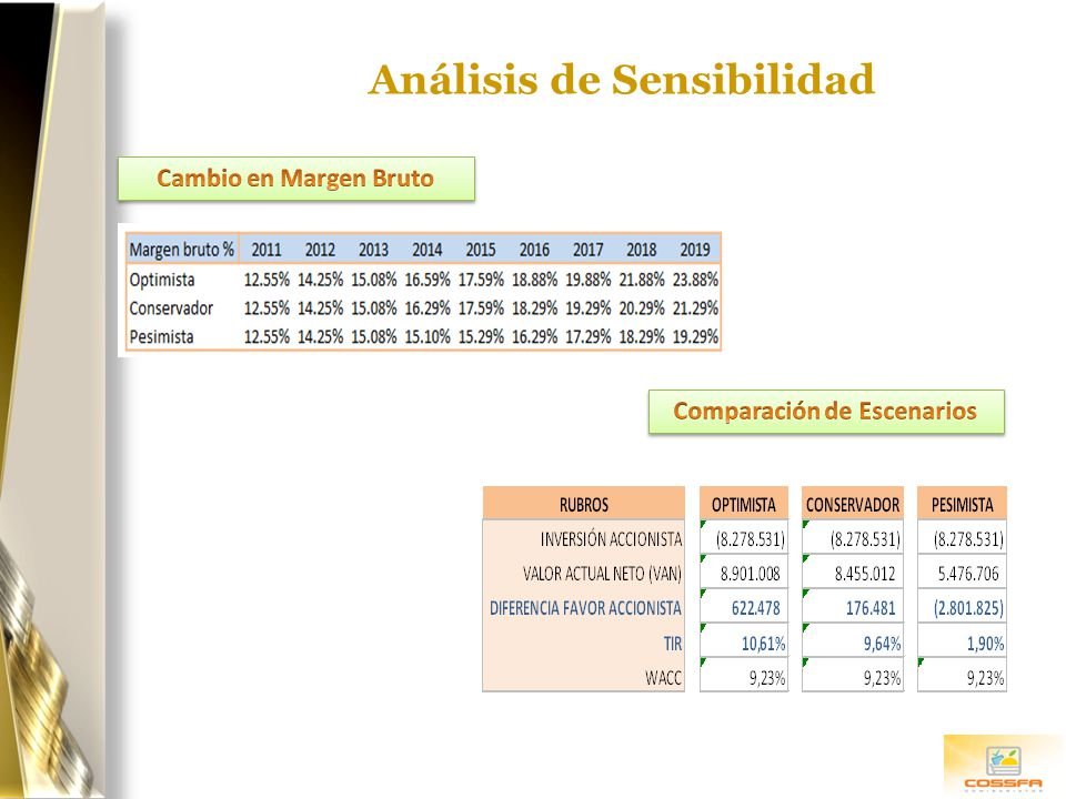 Análisis de Sensibilidad Comparación de Escenarios