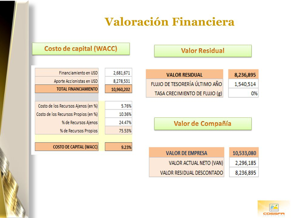 Valoración Financiera Costo de capital (WACC)