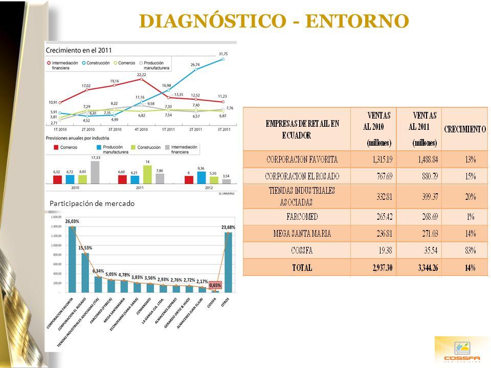DIAGNÓSTICO - ENTORNO Participación de mercado Alex