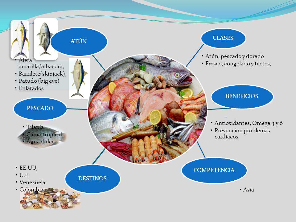 CLASES Atún, pescado y dorado. Fresco, congelado y filetes, BENEFICIOS. Antioxidantes, Omega 3 y 6.