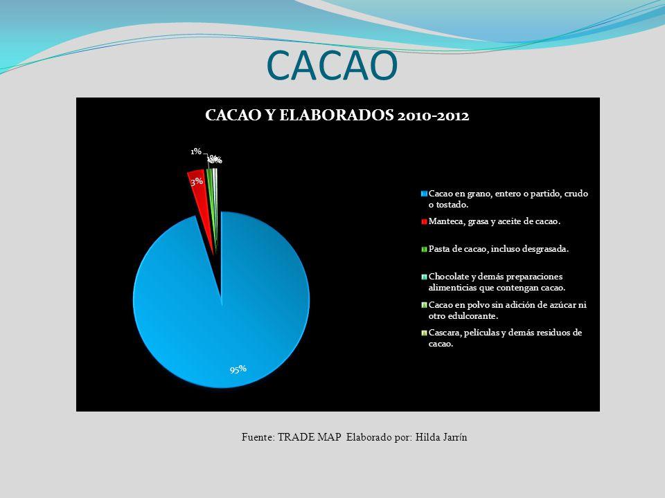 CACAO Fuente: TRADE MAP Elaborado por: Hilda Jarrín
