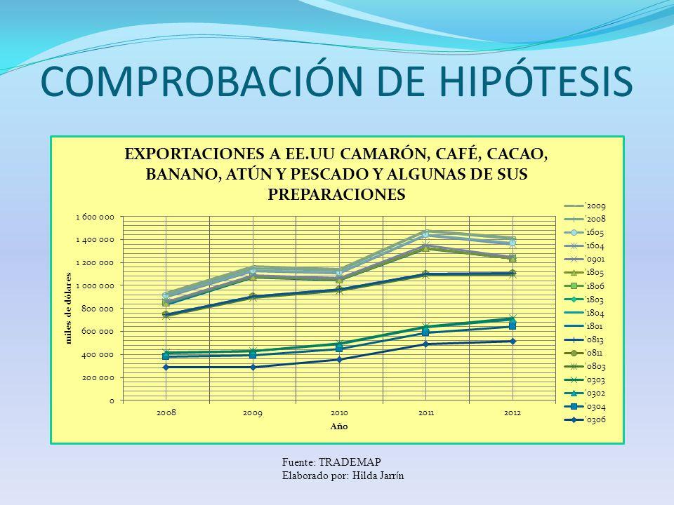 COMPROBACIÓN DE HIPÓTESIS