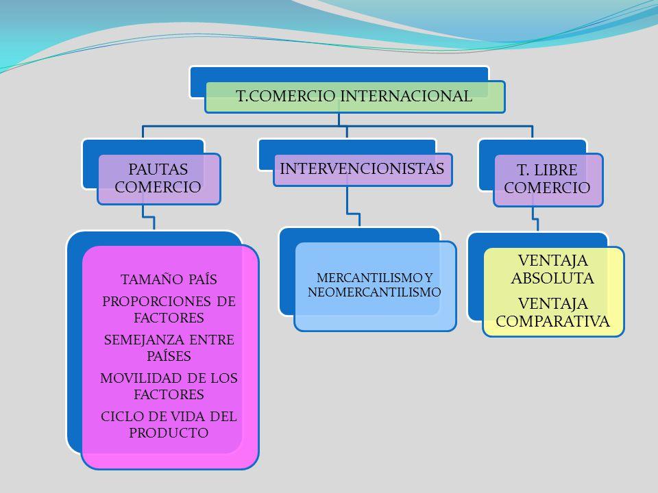 T.COMERCIO INTERNACIONAL PAUTAS COMERCIO INTERVENCIONISTAS