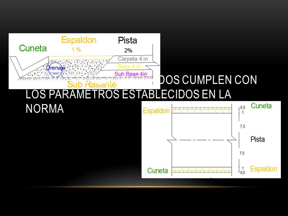 Los materiales analizados cumplen con los parámetros establecidos en la norma