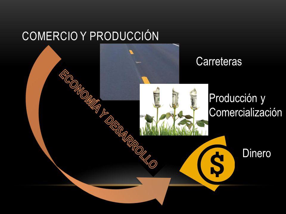 Comercio y producción Carreteras Producción y Comercialización ECONOMÍA Y DESARROLLO Dinero
