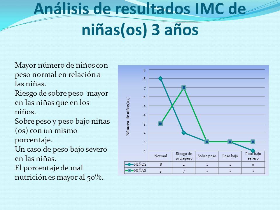 Análisis de resultados IMC de niñas(os) 3 años