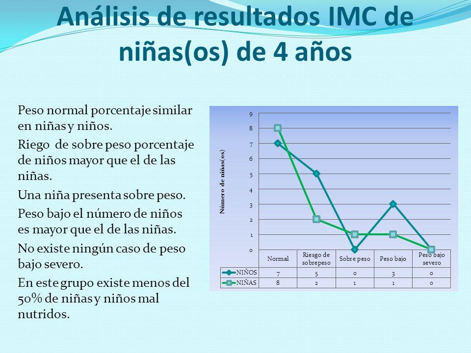 Análisis de resultados IMC de niñas(os) de 4 años