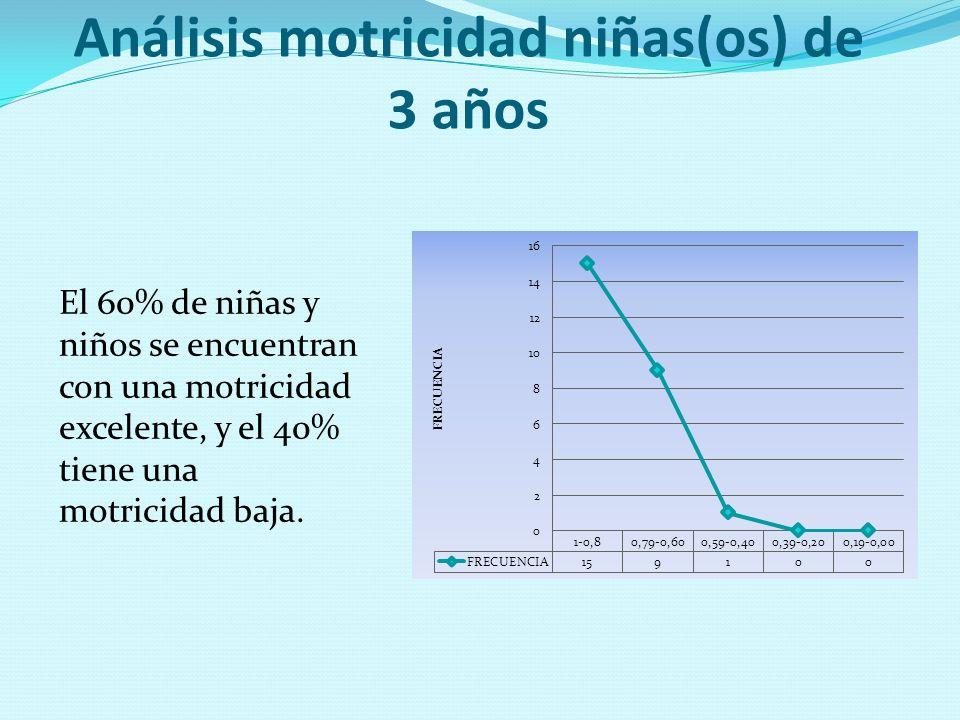 Análisis motricidad niñas(os) de 3 años