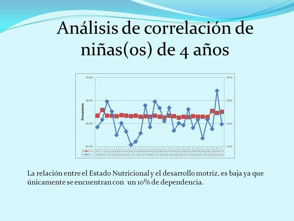 Análisis de correlación de niñas(os) de 4 años