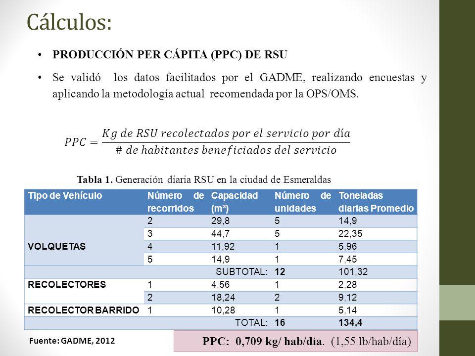 Cálculos: PRODUCCIÓN PER CÁPITA (PPC) DE RSU