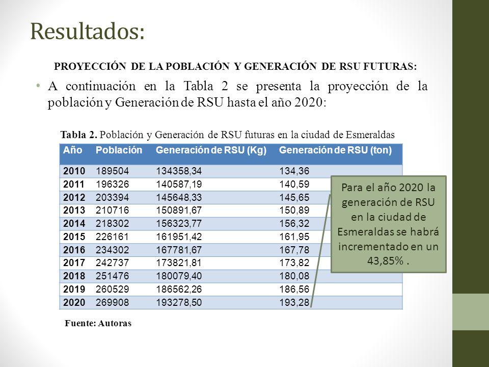 Resultados: PROYECCIÓN DE LA POBLACIÓN Y GENERACIÓN DE RSU FUTURAS: