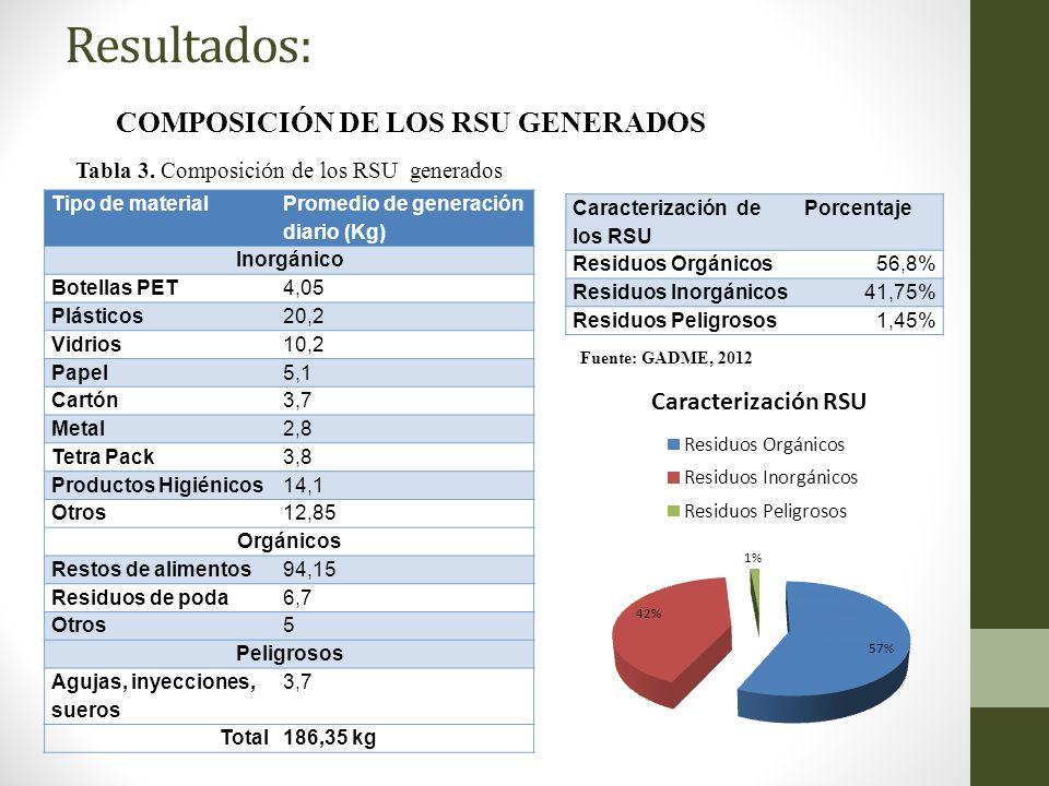 Tabla 3. Composición de los RSU generados