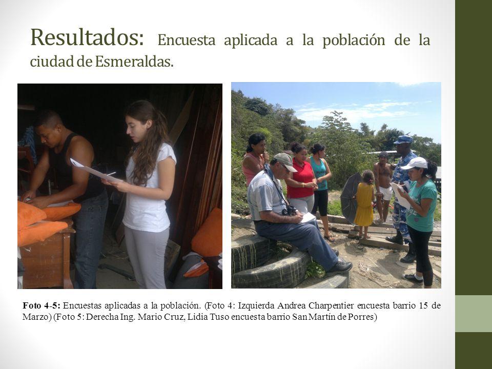 Resultados: Encuesta aplicada a la población de la ciudad de Esmeraldas.