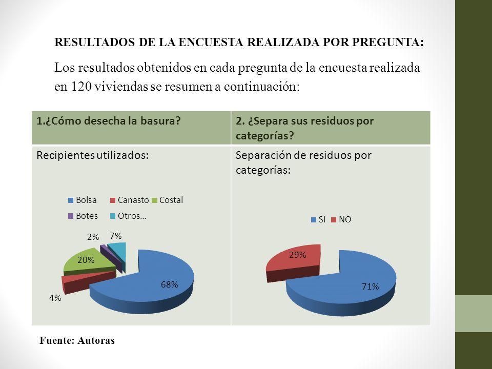 RESULTADOS DE LA ENCUESTA REALIZADA POR PREGUNTA: