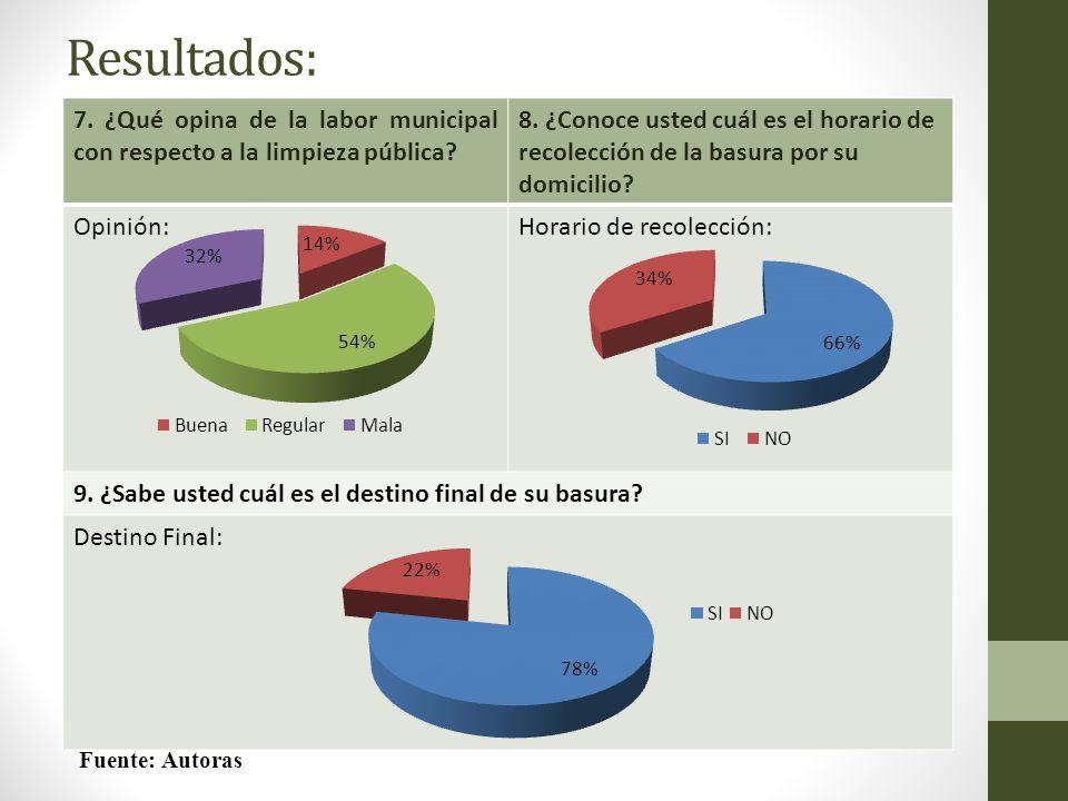 Resultados: 7. ¿Qué opina de la labor municipal con respecto a la limpieza pública