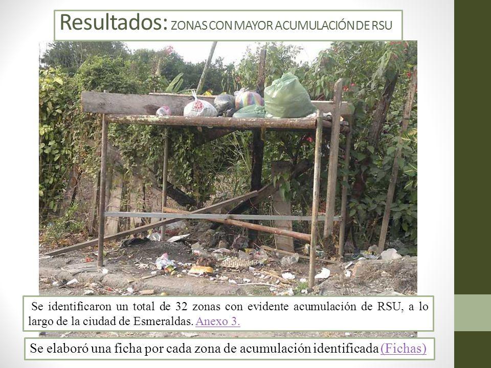 Resultados: ZONAS CON MAYOR ACUMULACIÓN DE RSU